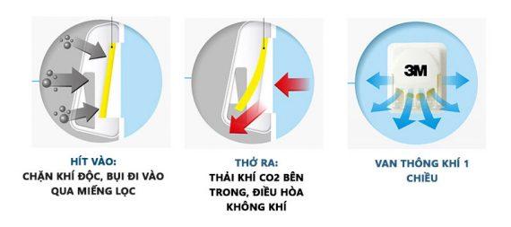 van-khau-trang-chong-bui-min-3m-9501v